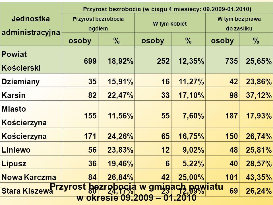 Przyrost bezrobocia w gminach powiatu w okresie 09.2009 – 01.2010
