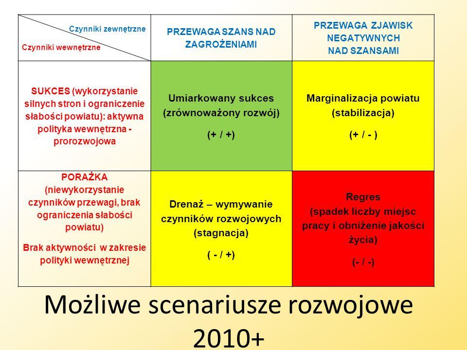 Możliwe scenariusze rozwojowe 2010+