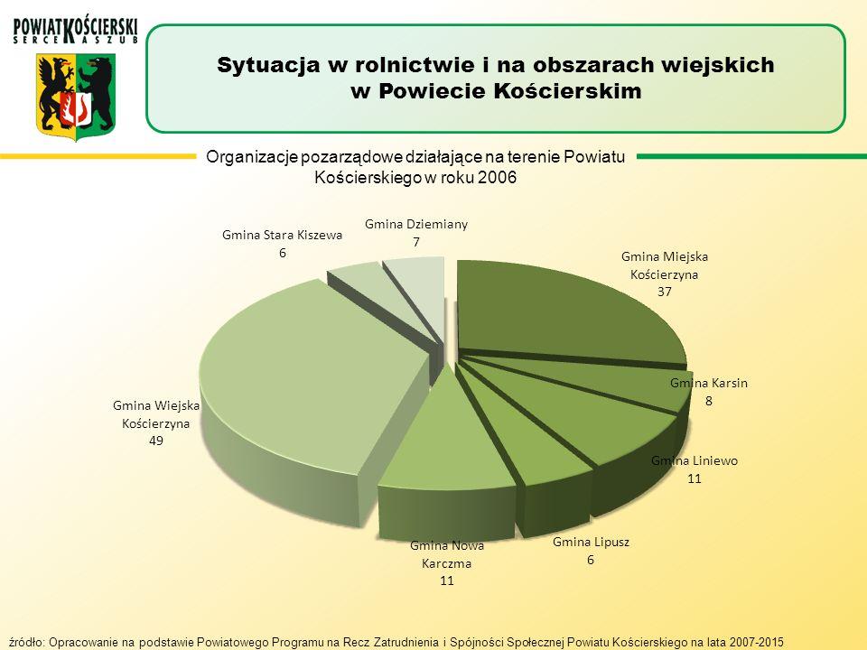 Sytuacja w rolnictwie i na obszarach wiejskich w Powiecie Kościerskim
