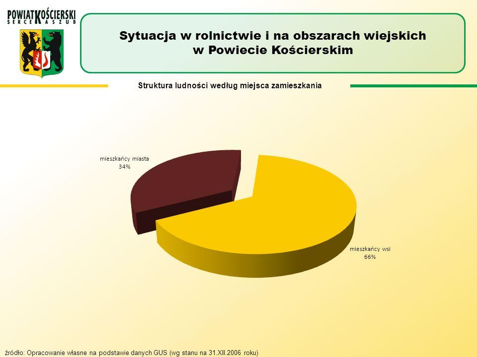 Struktura ludności według miejsca zamieszkania
