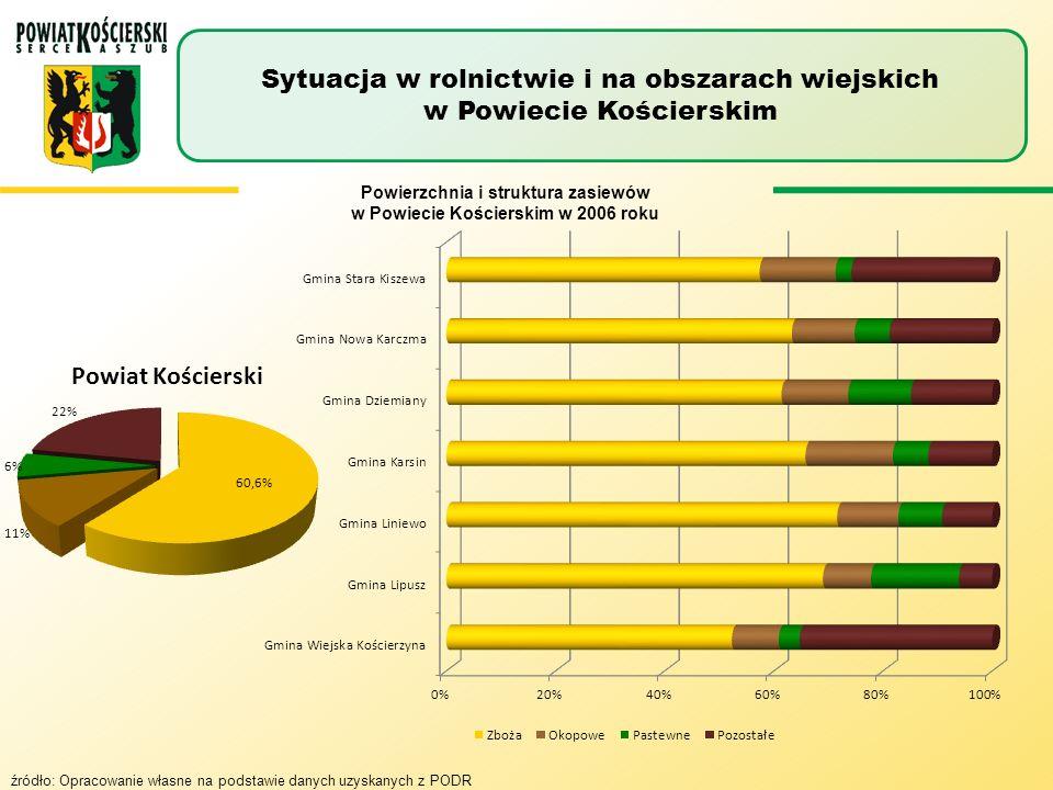 Powierzchnia i struktura zasiewów w Powiecie Kościerskim w 2006 roku