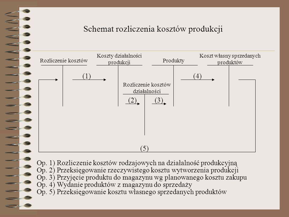 Schemat rozliczenia kosztów produkcji