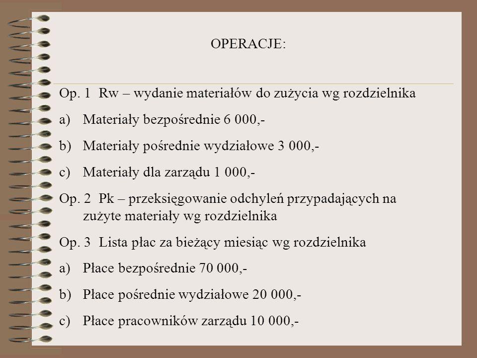 OPERACJE: Op. 1 Rw – wydanie materiałów do zużycia wg rozdzielnika. Materiały bezpośrednie 6 000,-