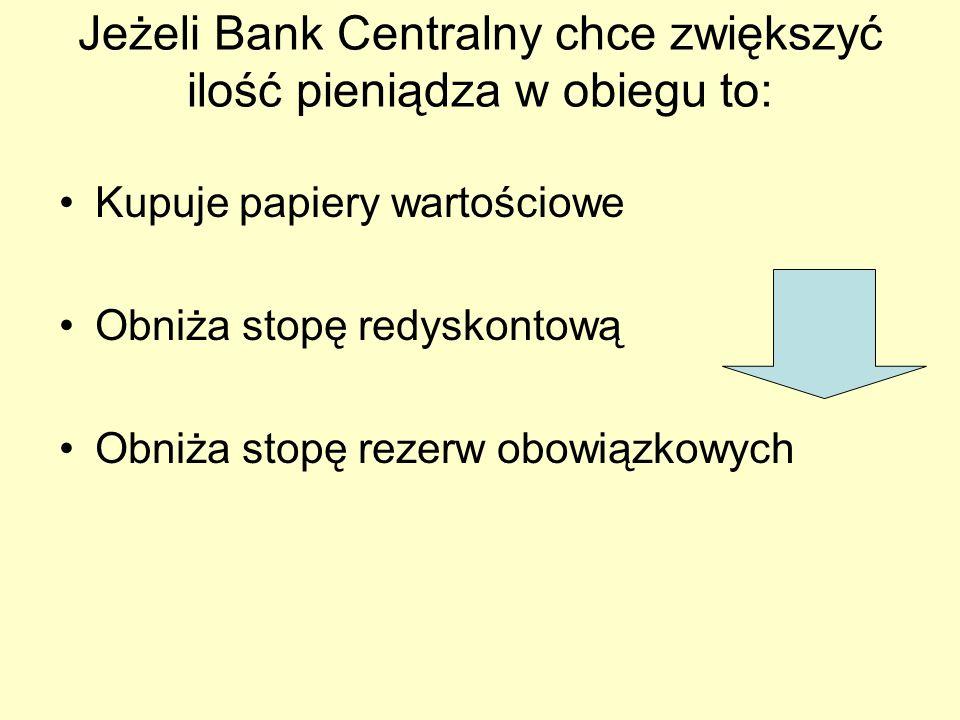 Jeżeli Bank Centralny chce zwiększyć ilość pieniądza w obiegu to: