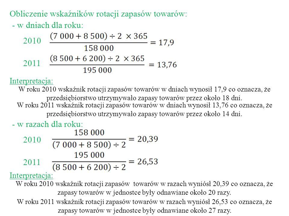 Obliczenie wskaźników rotacji zapasów towarów: w dniach dla roku: