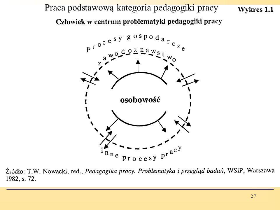 Praca podstawową kategoria pedagogiki pracy