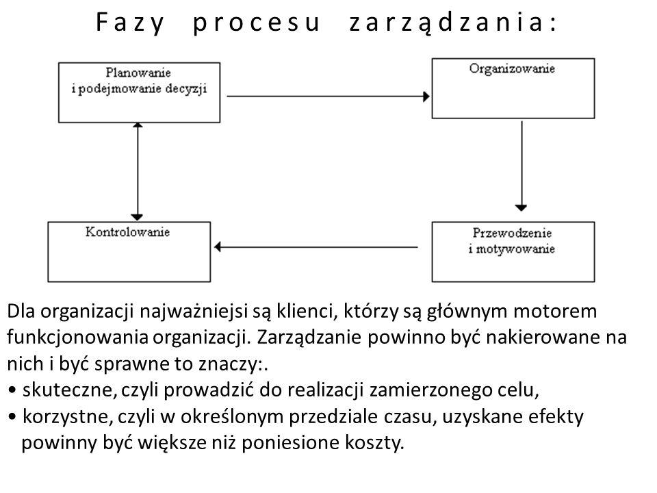 Fazy procesu zarządzania: