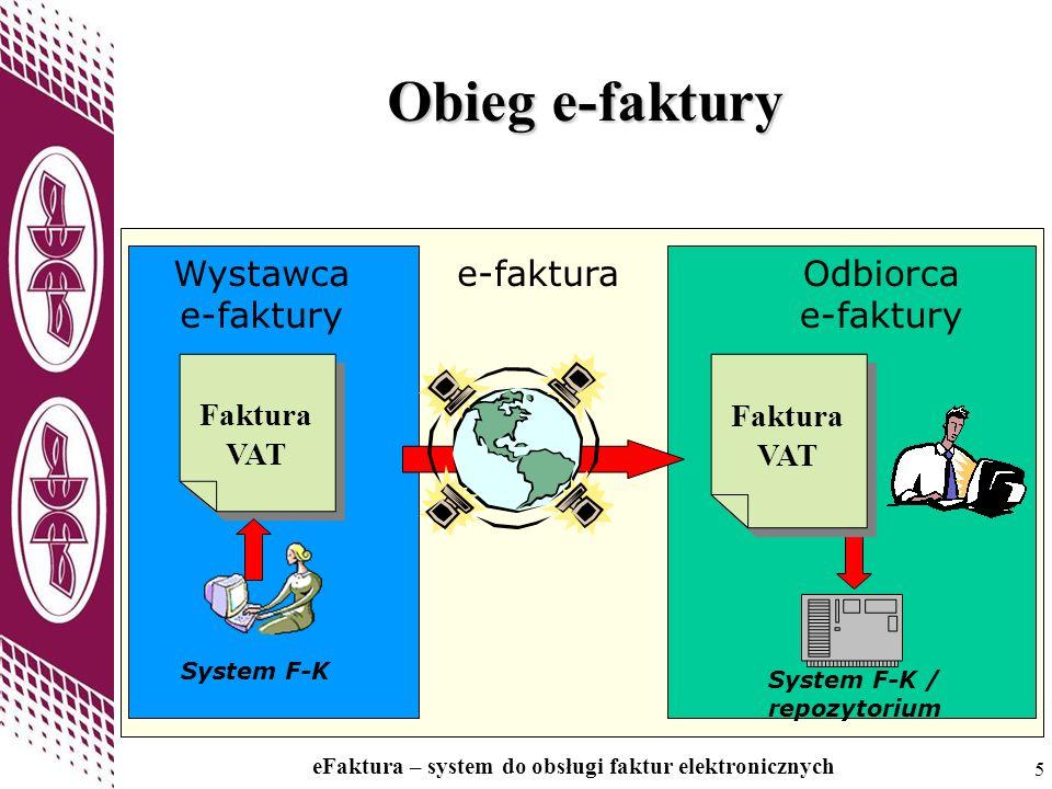 Obieg e-faktury Wystawca e-faktury e-faktura Odbiorca e-faktury