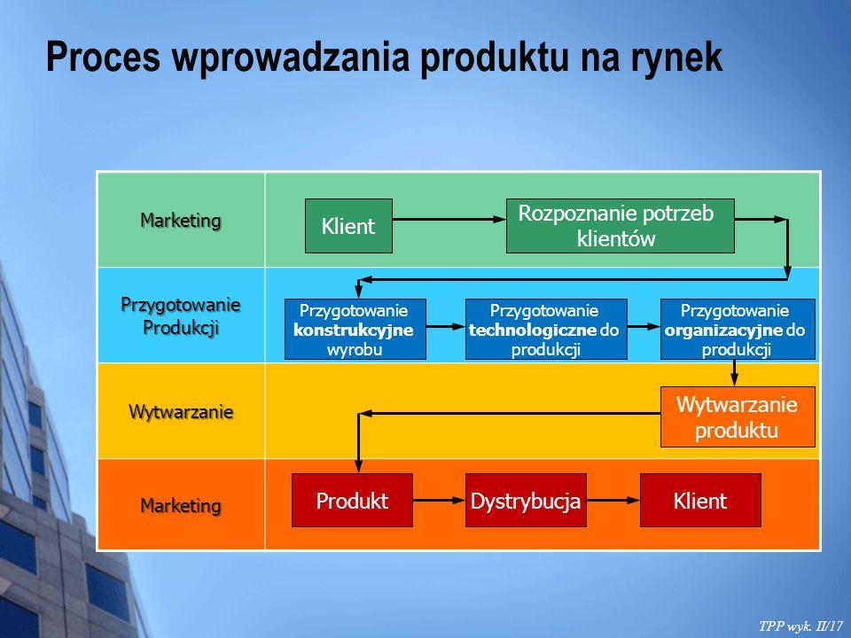 Proces wprowadzania produktu na rynek