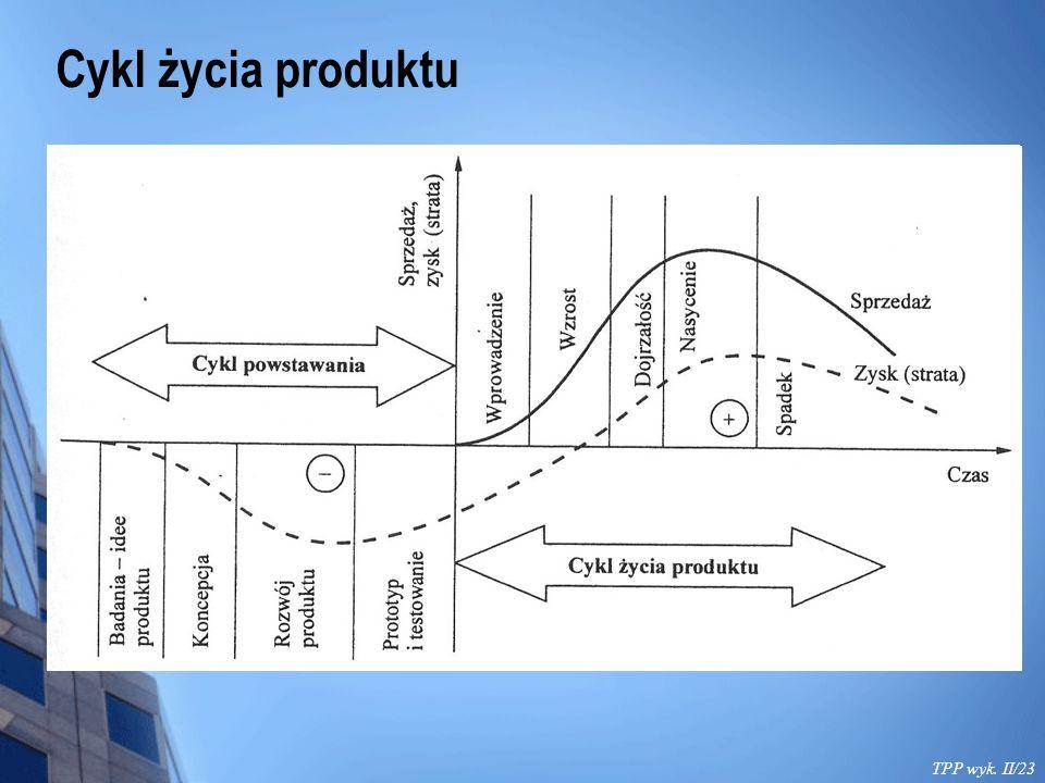 Cykl życia produktu TPP wyk. II/23