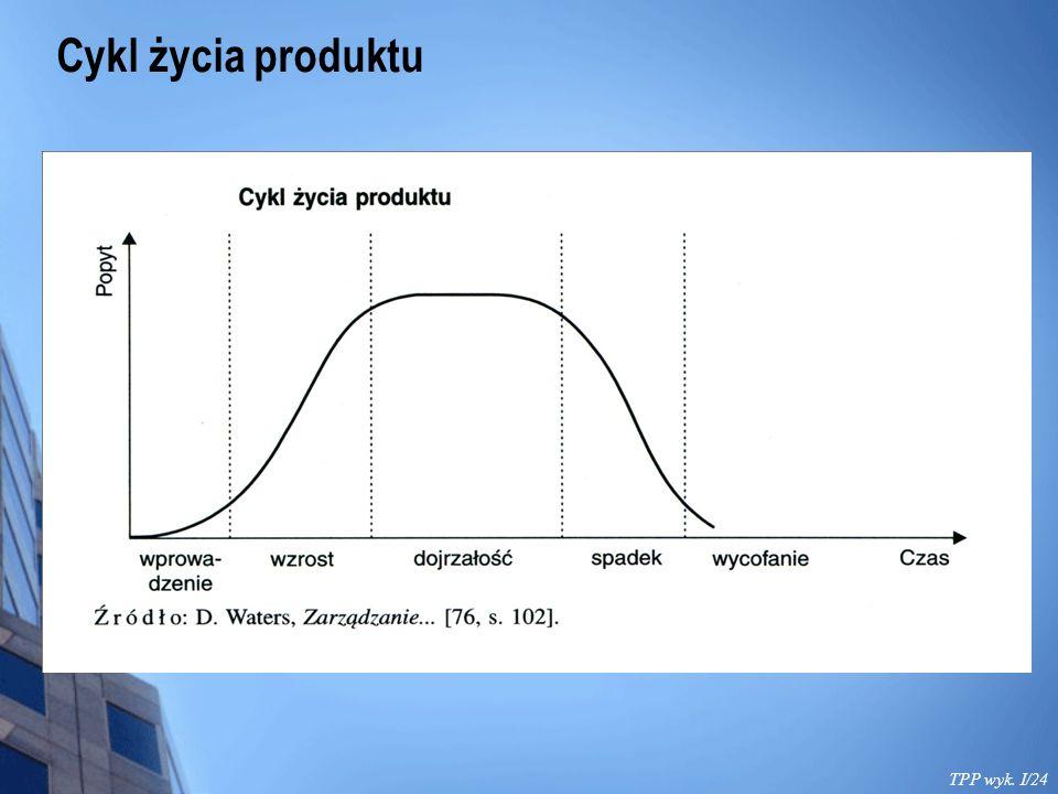 Cykl życia produktu TPP wyk. I/24