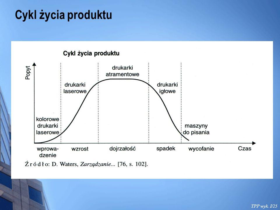 Cykl życia produktu TPP wyk. I/25
