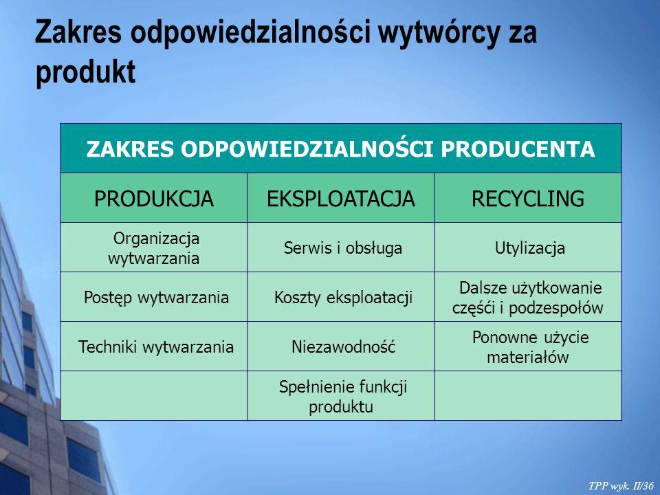 Zakres odpowiedzialności wytwórcy za produkt