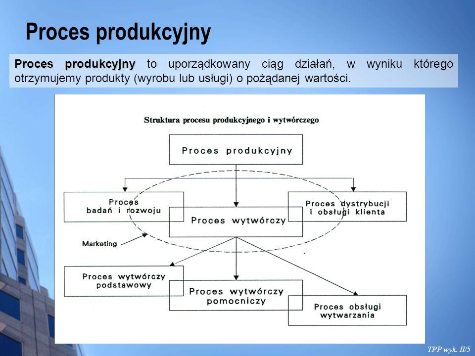 Proces produkcyjny Proces produkcyjny to uporządkowany ciąg działań, w wyniku którego otrzymujemy produkty (wyrobu lub usługi) o pożądanej wartości.