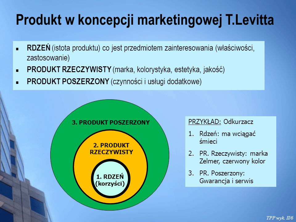 Produkt w koncepcji marketingowej T.Levitta