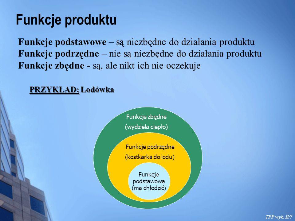 Funkcje produktu Funkcje podstawowe – są niezbędne do działania produktu. Funkcje podrzędne – nie są niezbędne do działania produktu.