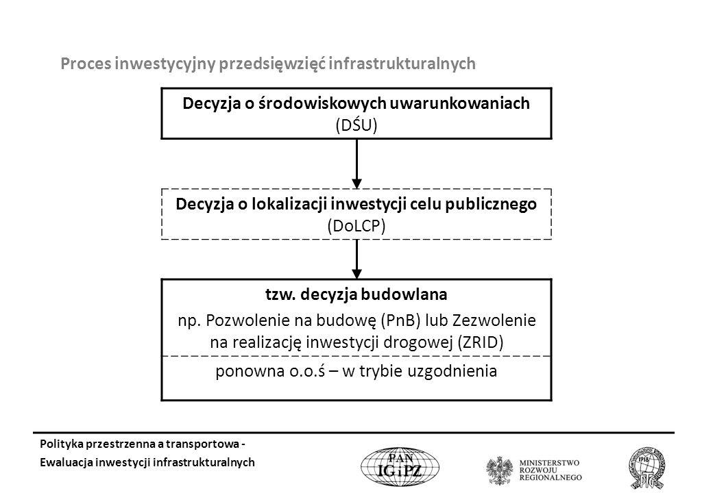 Proces inwestycyjny przedsięwzięć infrastrukturalnych