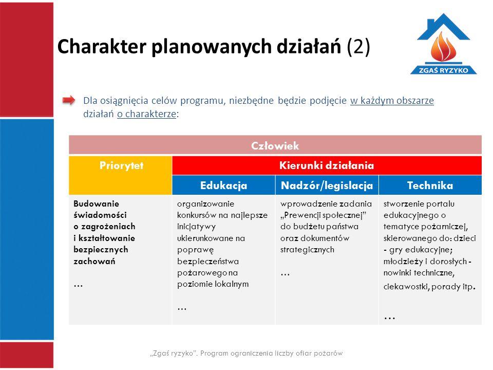 Charakter planowanych działań (2)