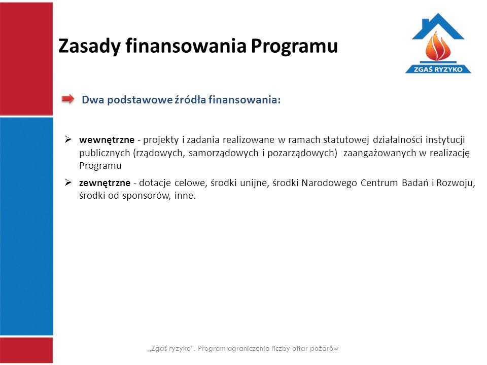 Zasady finansowania Programu