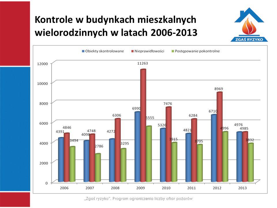 Kontrole w budynkach mieszkalnych wielorodzinnych w latach 2006-2013