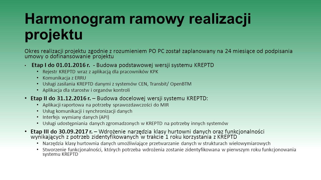 Harmonogram ramowy realizacji projektu