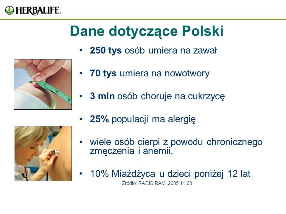 Dane dotyczące Polski 250 tys osób umiera na zawał