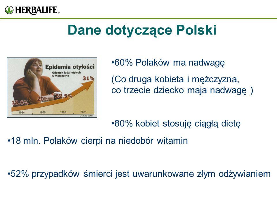 Dane dotyczące Polski 60% Polaków ma nadwagę