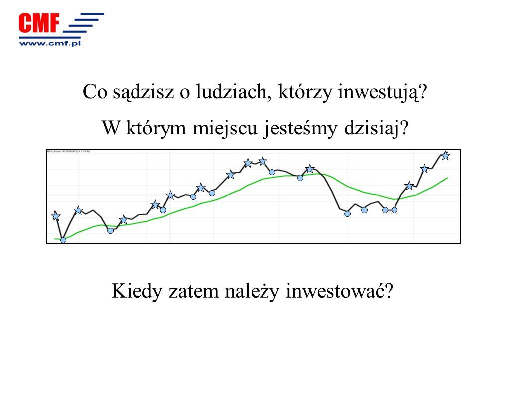 Co sądzisz o ludziach, którzy inwestują