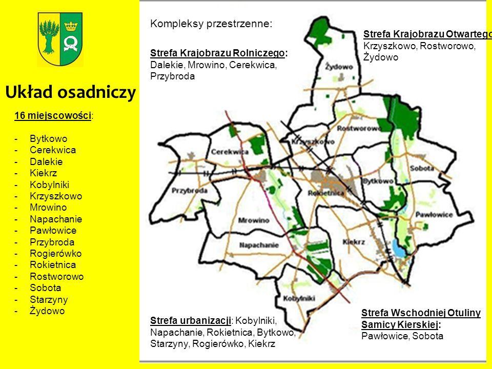 Układ osadniczy Kompleksy przestrzenne: