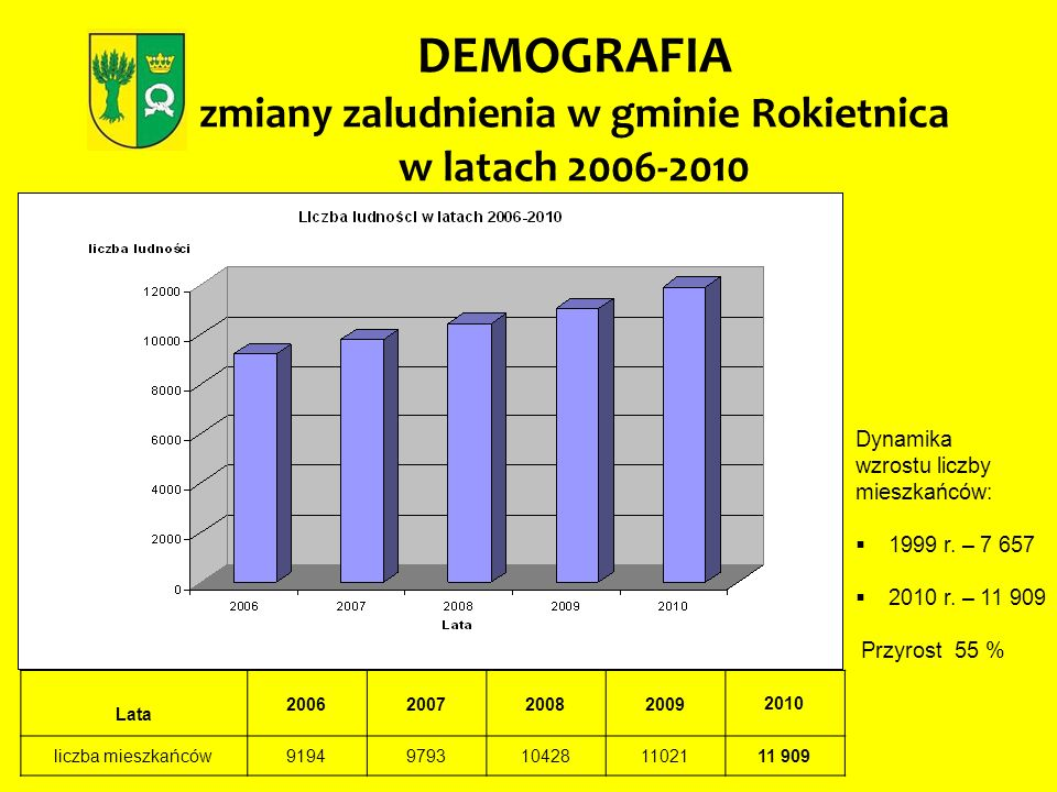 DEMOGRAFIA zmiany zaludnienia w gminie Rokietnica w latach 2006-2010