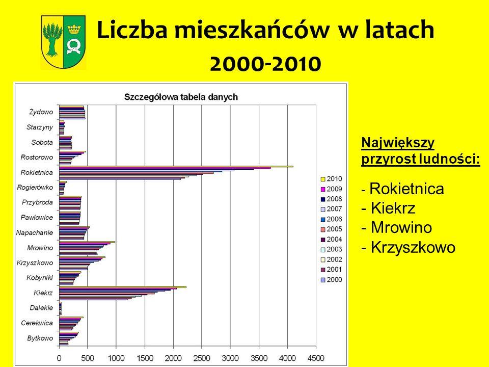 Liczba mieszkańców w latach 2000-2010
