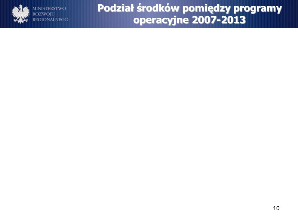 Podział środków pomiędzy programy operacyjne 2007-2013