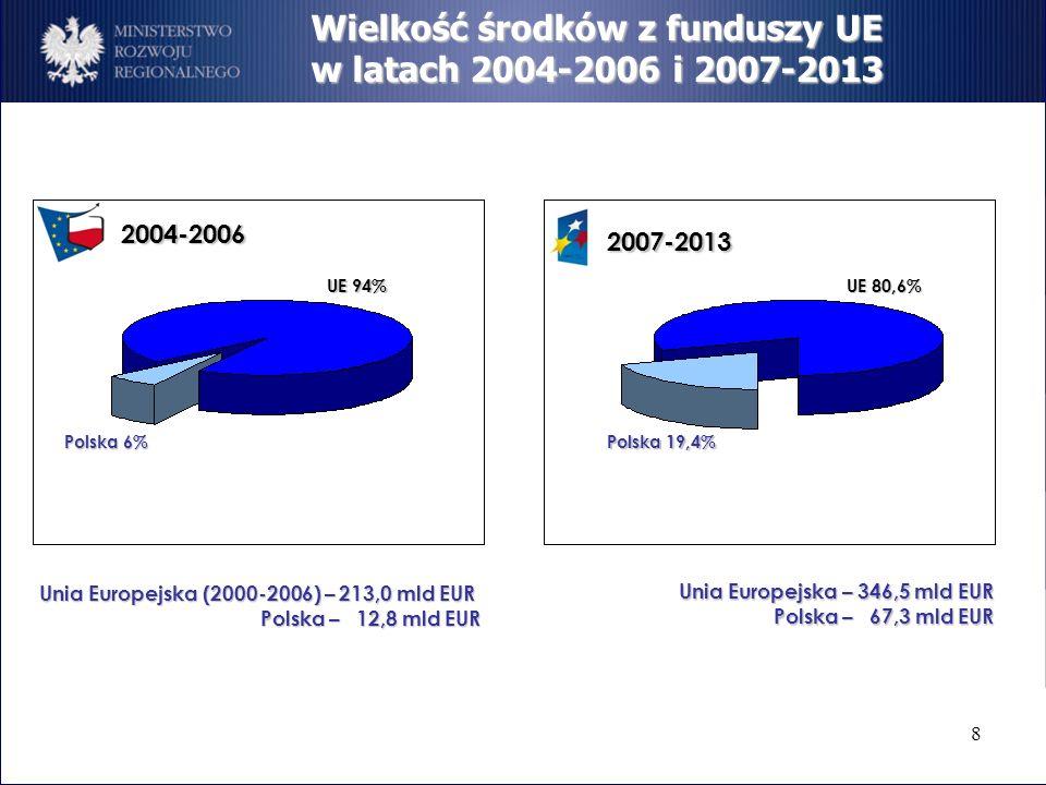 Unia Europejska (2000-2006) – 213,0 mld EUR Polska – 12,8 mld EUR