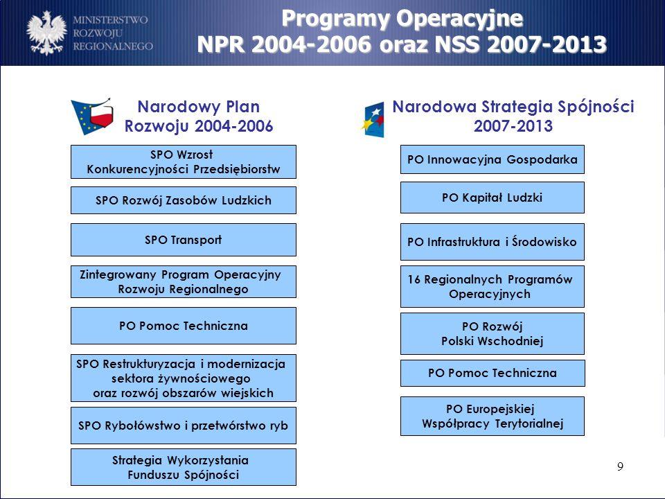 Programy Operacyjne NPR 2004-2006 oraz NSS 2007-2013