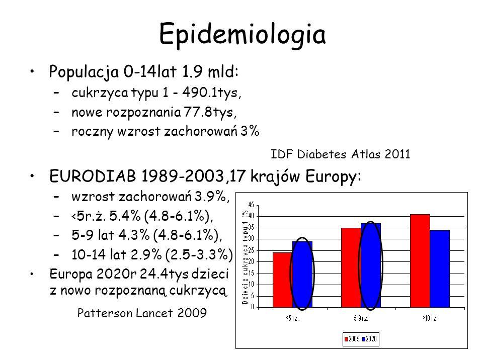 Epidemiologia Populacja 0-14lat 1.9 mld: IDF Diabetes Atlas 2011