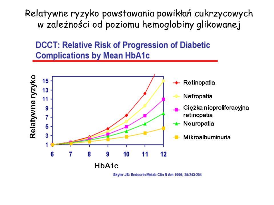 Relatywne ryzyko powstawania powikłań cukrzycowych w zależności od poziomu hemoglobiny glikowanej
