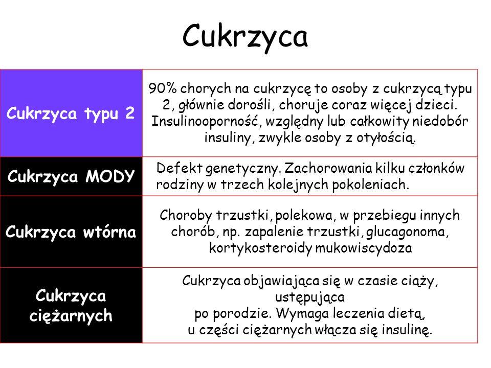 Cukrzyca Cukrzyca typu 2 Cukrzyca MODY Cukrzyca wtórna