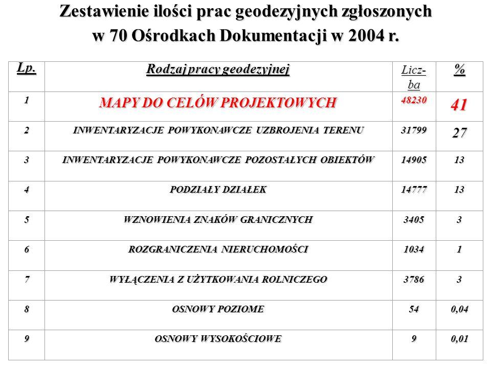 Zestawienie ilości prac geodezyjnych zgłoszonych