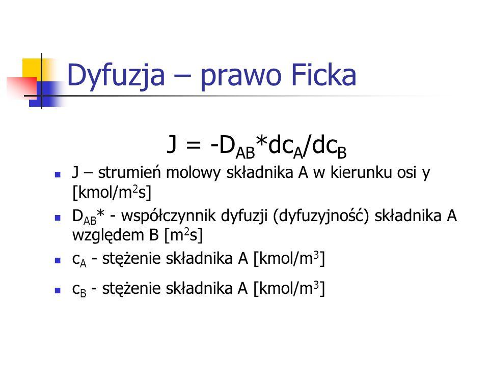 Dyfuzja – prawo Ficka J = -DAB*dcA/dcB