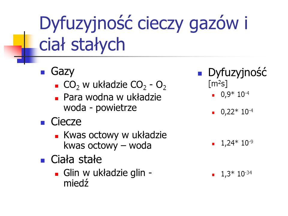 Dyfuzyjność cieczy gazów i ciał stałych