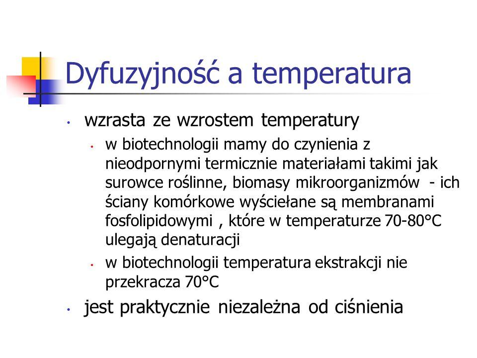 Dyfuzyjność a temperatura