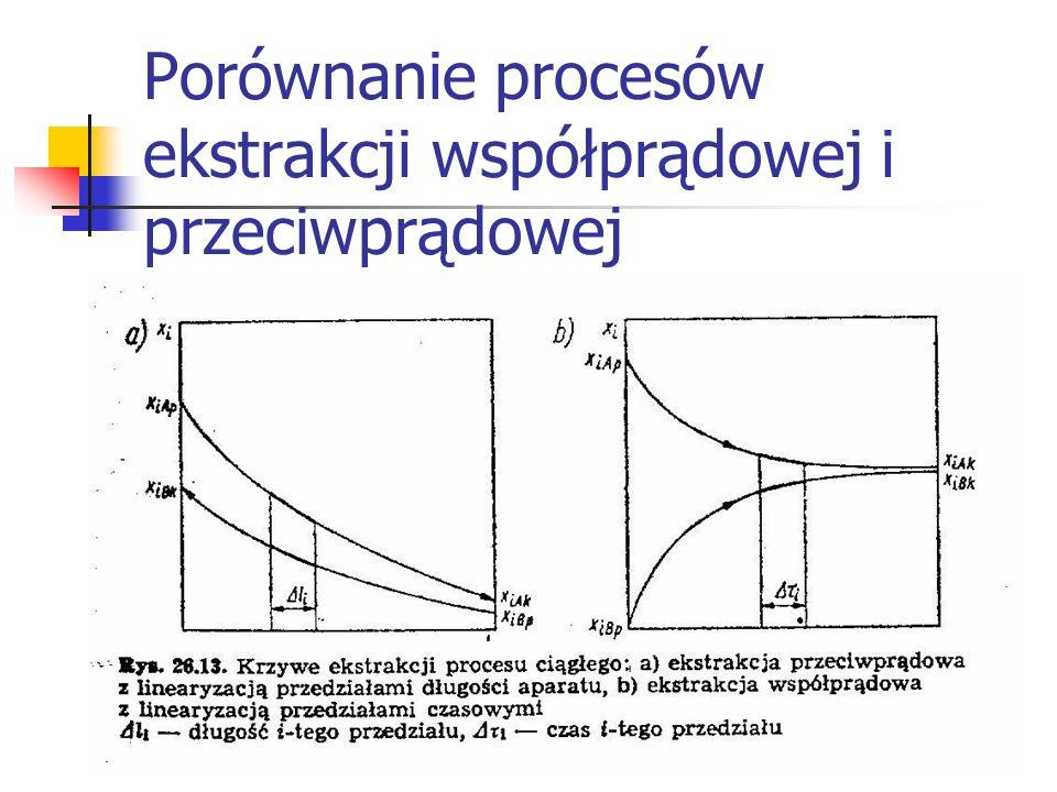 Porównanie procesów ekstrakcji współprądowej i przeciwprądowej