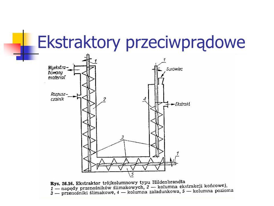 Ekstraktory przeciwprądowe