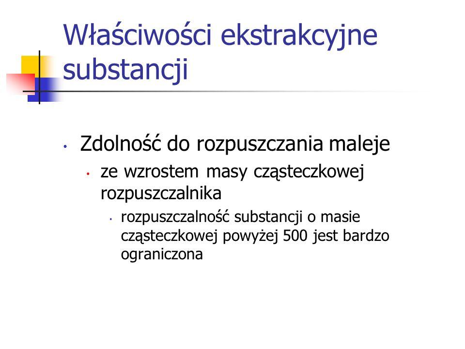 Właściwości ekstrakcyjne substancji