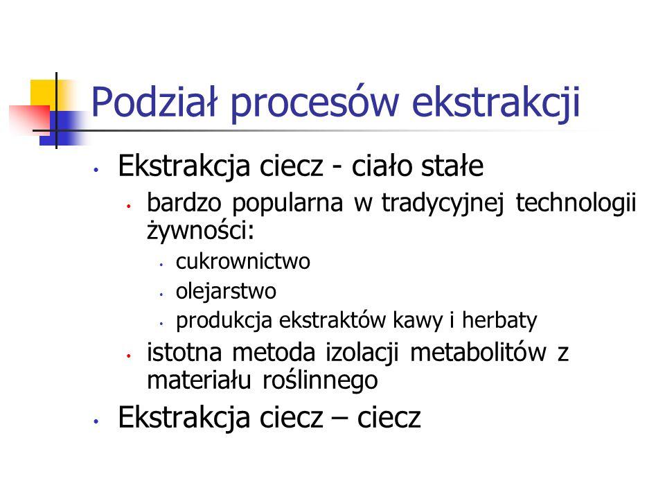 Podział procesów ekstrakcji