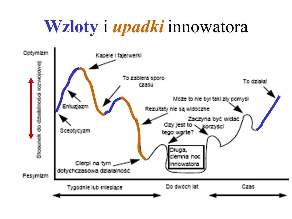Wzloty i upadki innowatora