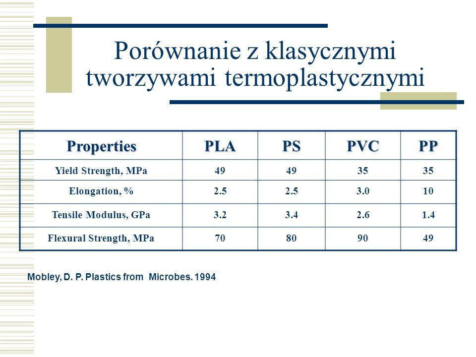 Porównanie z klasycznymi tworzywami termoplastycznymi