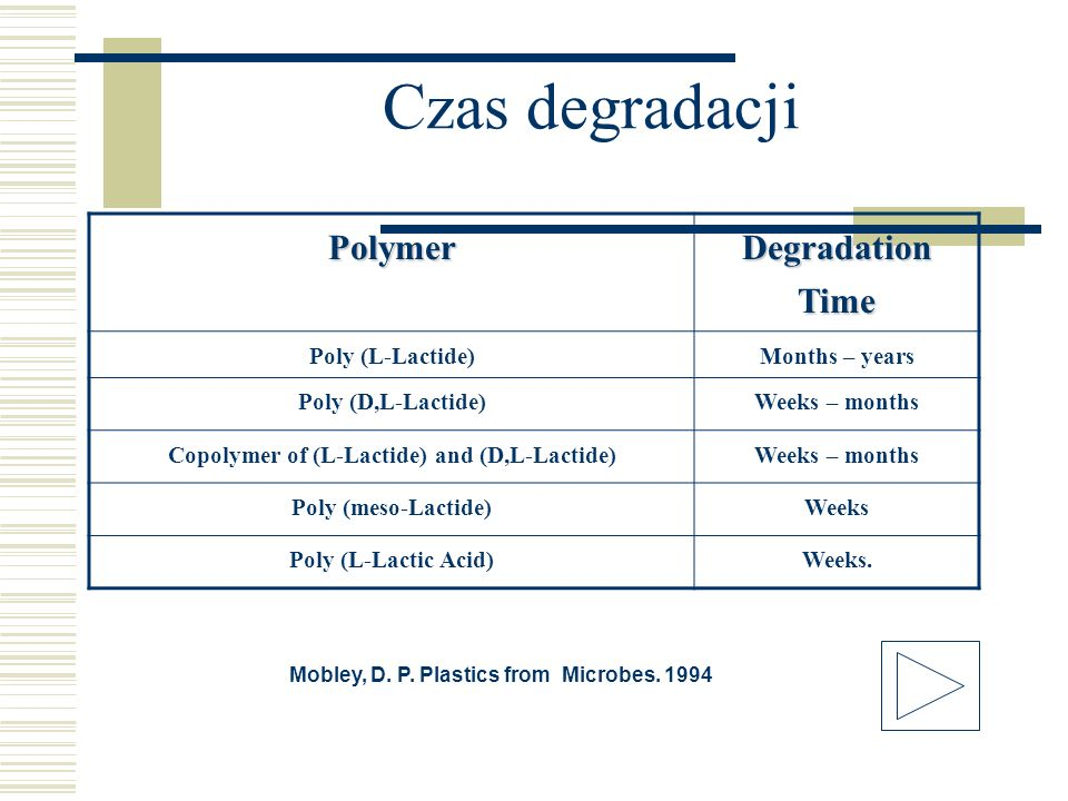 Czas degradacji Polymer Degradation Time Poly (L-Lactide)