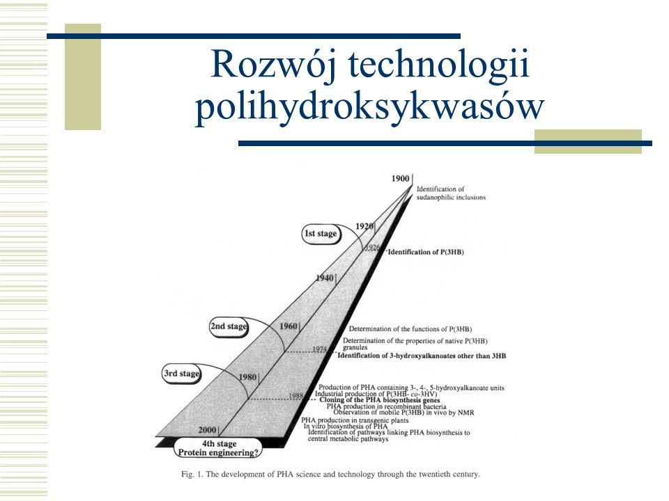 Rozwój technologii polihydroksykwasów