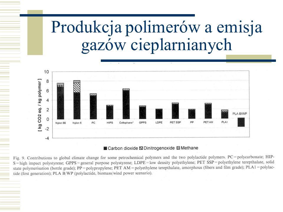 Produkcja polimerów a emisja gazów cieplarnianych